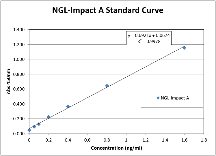 NGL-impact-A-Standard-Curve.png