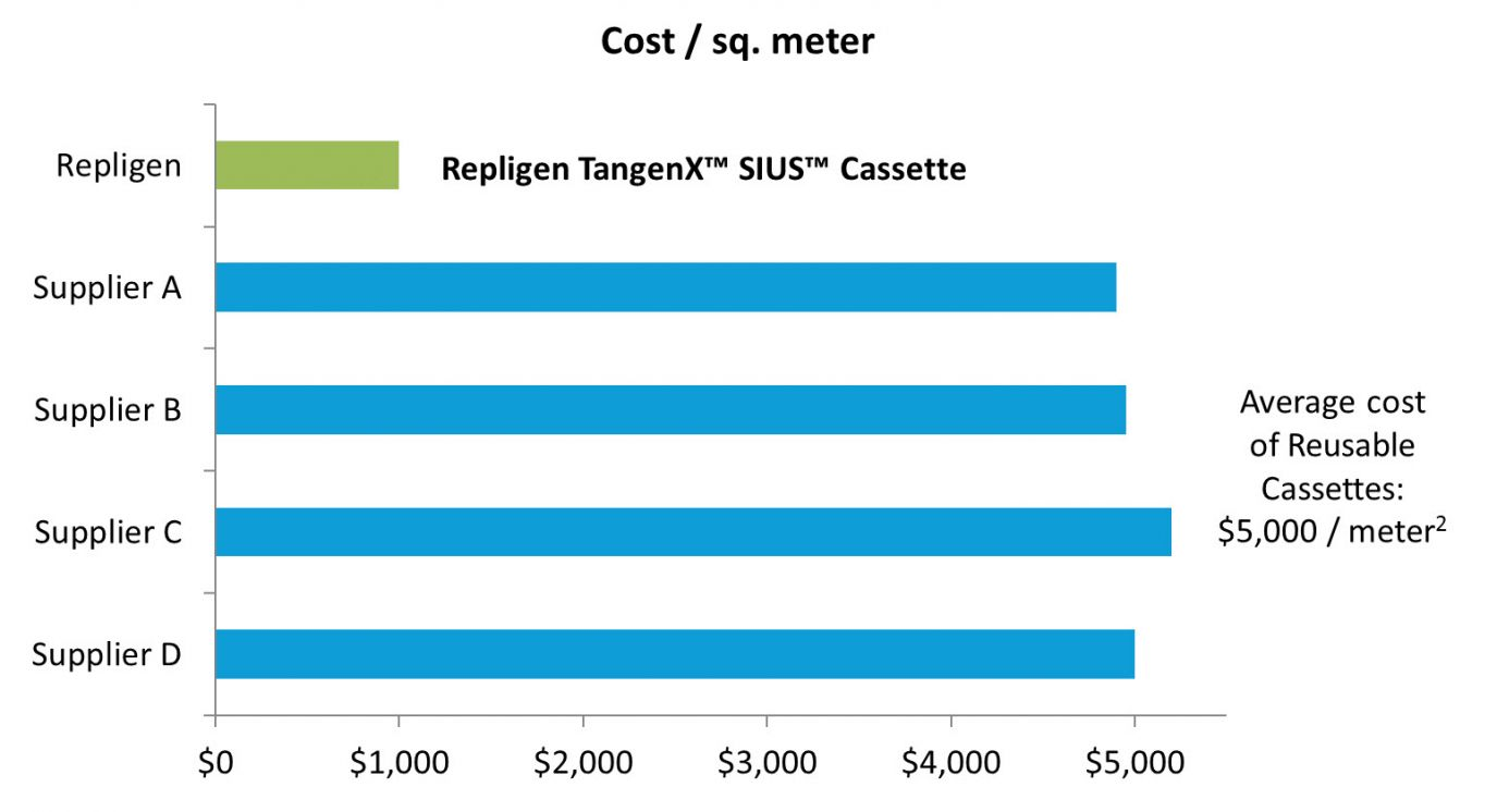 TangenX™ SIUS™ cost/sq. meter