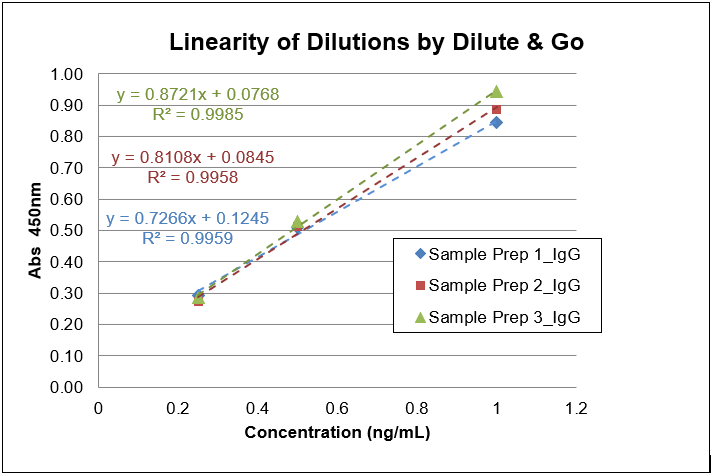 linearity-of-dilution-by-dilute-and-go.png
