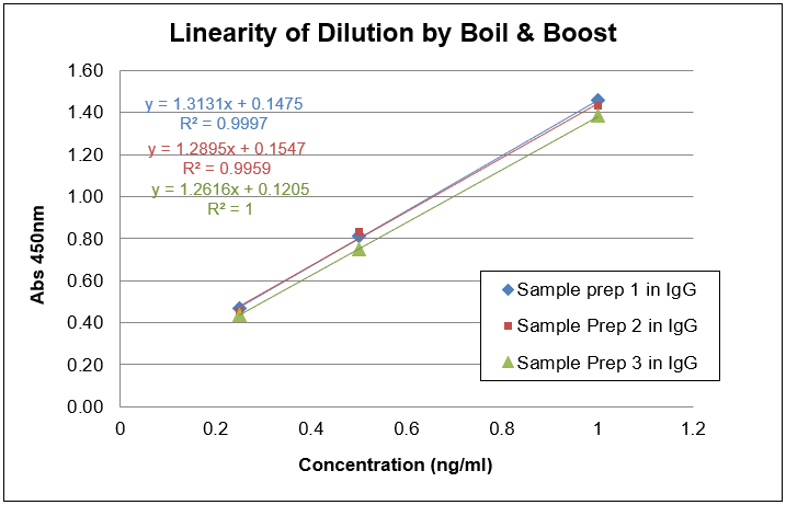 linearity-of-dilution-by-boil-and-boost.png