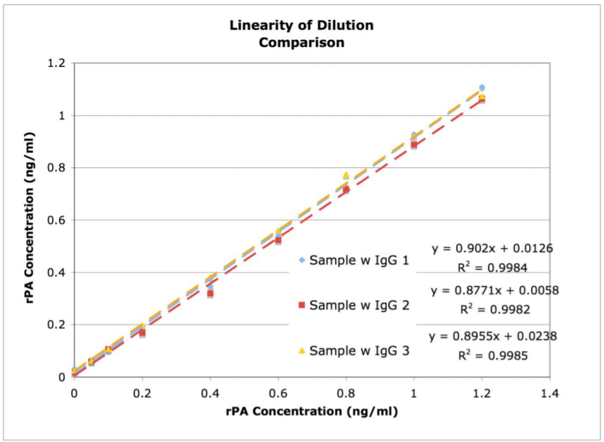 linearity-of-dilution-comparison.png