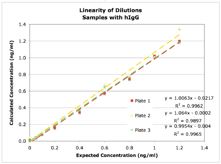 linearity-of-dilutions-samples-with-higG.png