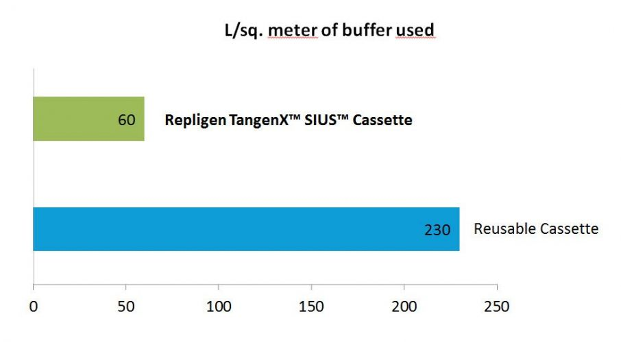 TangenX™ SIUS™ buffer use chart
