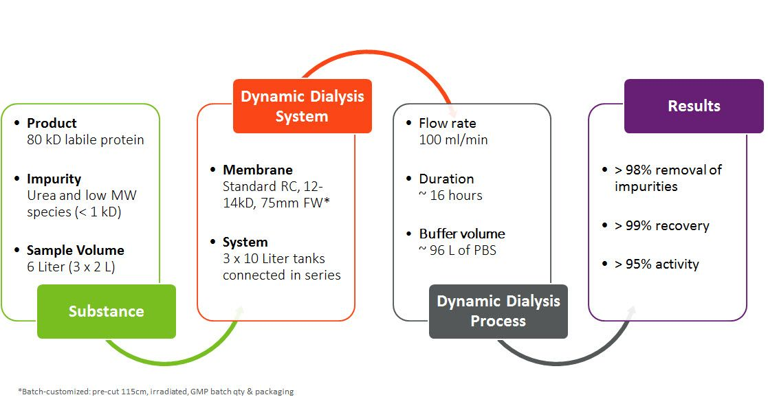 gmp_dynamic_dialysis_case_study.jpg